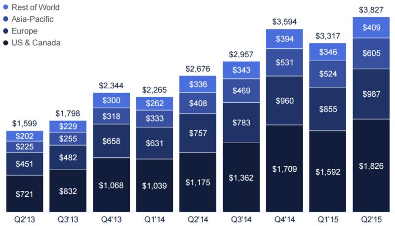 Dati Facebook Agosto 2015 - Revenue dalla pubblicità
