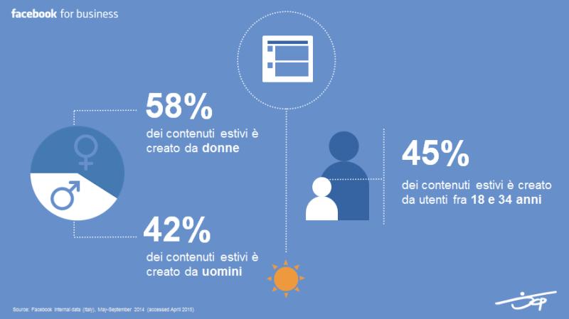 Dati Facebook Agosto 2015 - Percentuali contenuti estivi da mobile