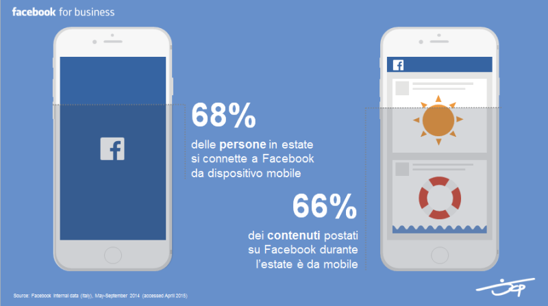 Dati Facebook Agosto 2015 - Percentuali tendenza Mobile First