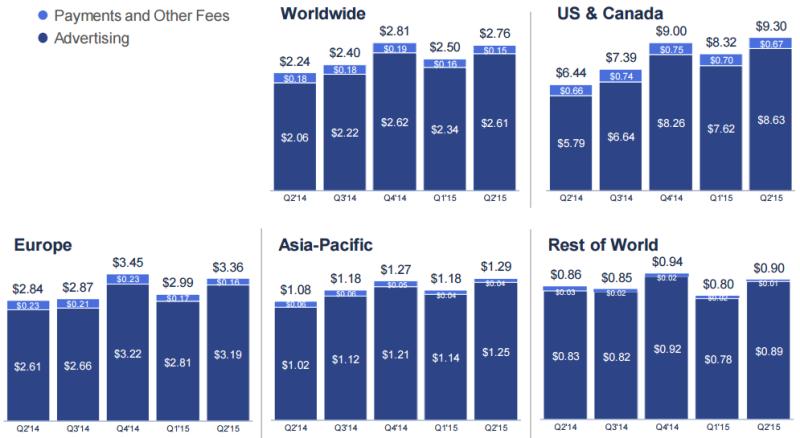 Dati Facebook Agosto 2015 - Revenue per singolo utente