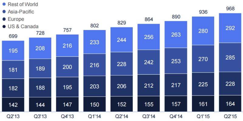 Dati Facebook Agosto 2015 - Utenti attivi al giorno