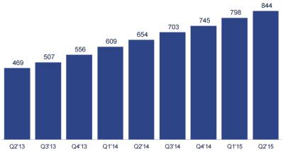 Dati Facebook Agosto 2015 - Utenti mobile attivi al giorno