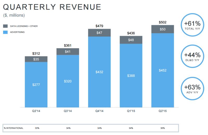 Dati Twitter Luglio 2015 - Revenue