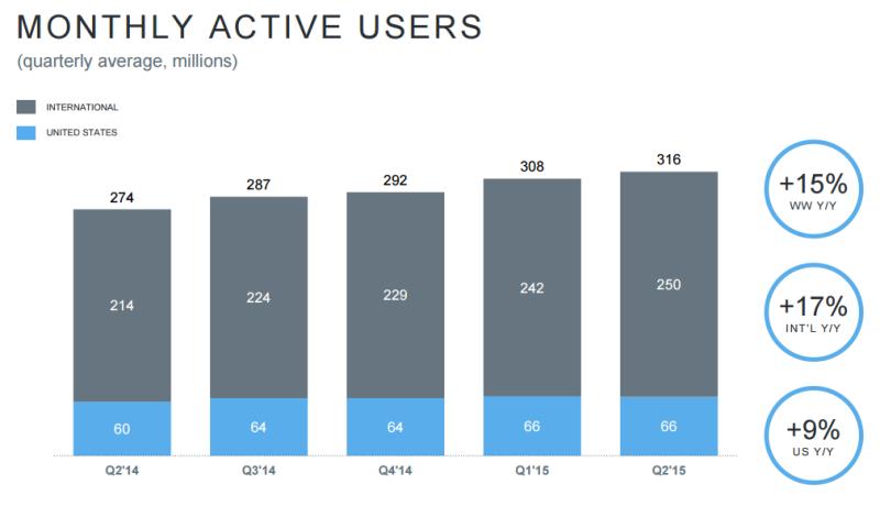 Dati Twitter Luglio 2015 - Utenti attivi al mese