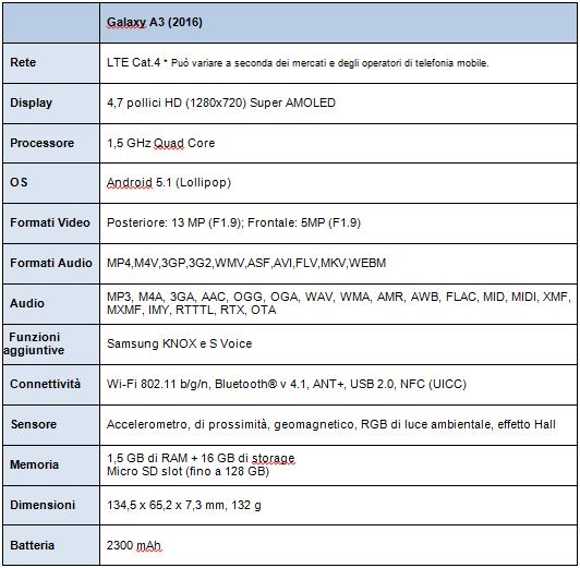 Caratteristiche Samsung Galaxy A3