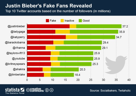 Profili Fake Celebrity - Statista