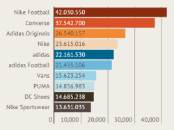 Facebook - Classifica Top Brand Sport