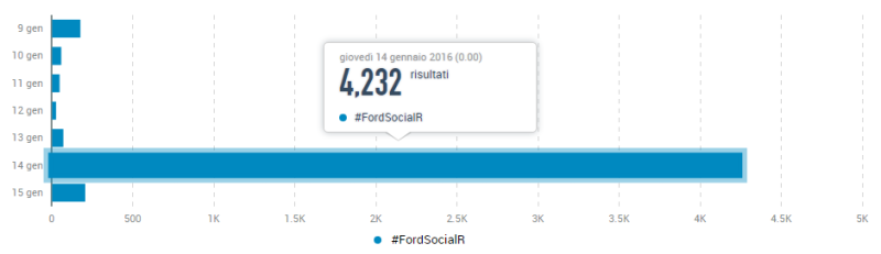 #FordSocialR - Risultati