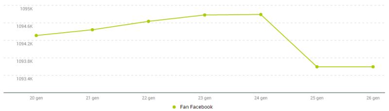 Italo - Decremento fan Facebook