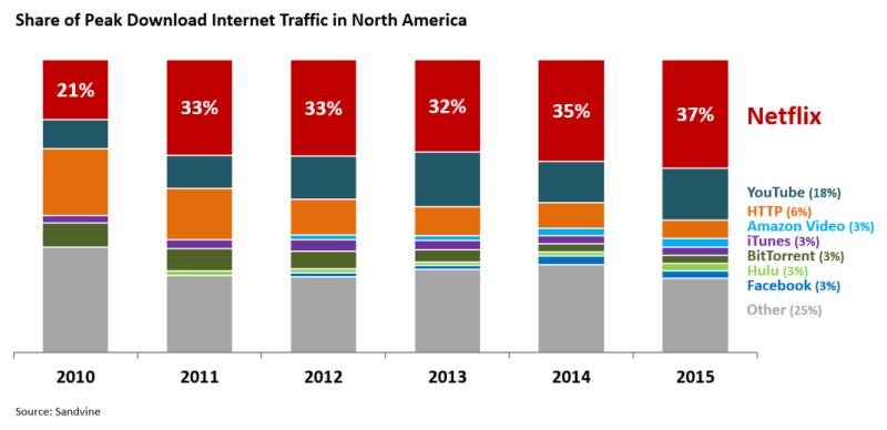 Netflix ed il consumo di traffico Internet nel Nord America