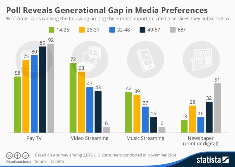 Le differenze generazionali nel consumo mediatico