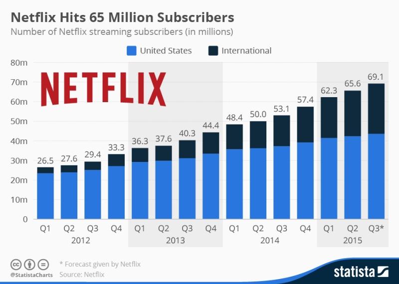 La crescita inarrestabile di Netflix, dal 2012 ad oggi