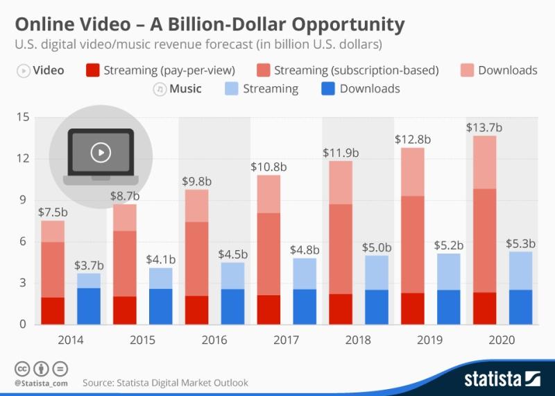 I video online: un'opportunità che vale milioni di dollari