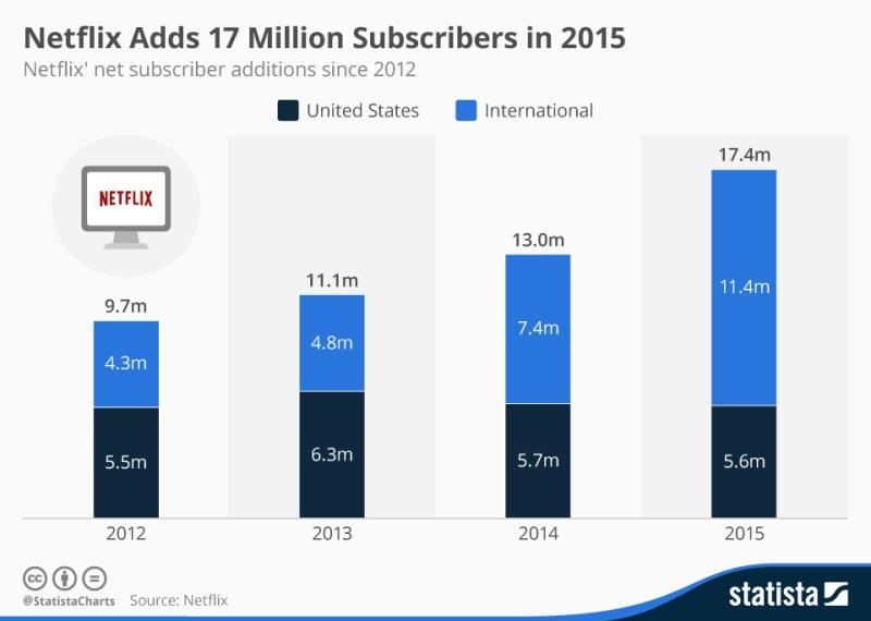 L'incremento degli abbonati Netflix, dal 2012 ad oggi