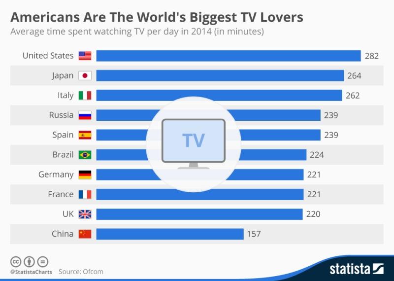 Tempo speso davanti alla TV tradizionale nel mondo