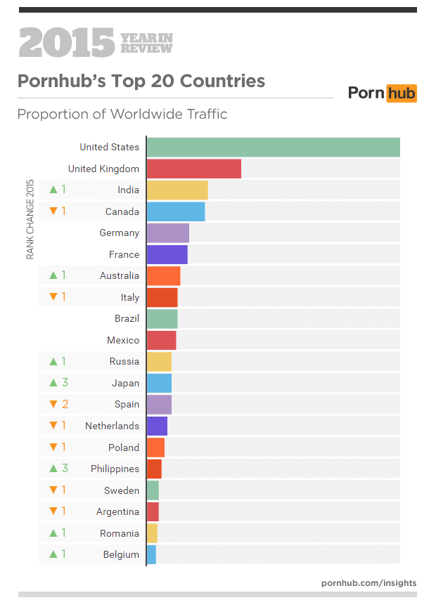 PornHub - Top 20 dei Paesi