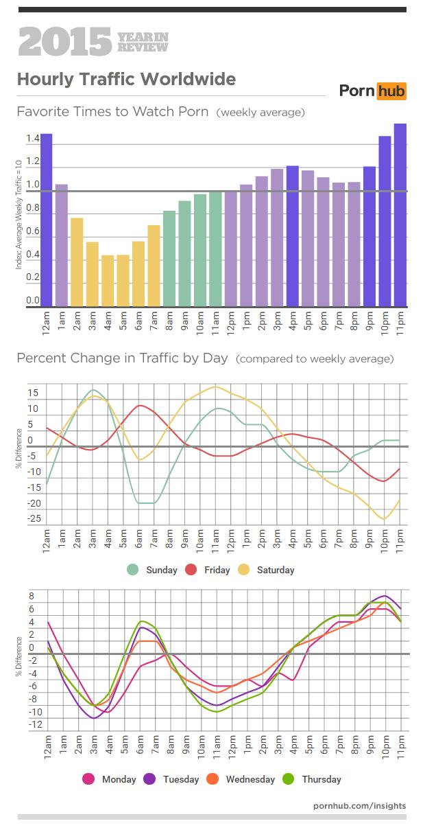PornHub - Picchi di traffico