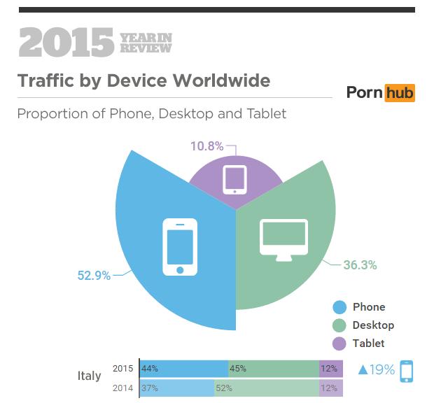 PornHub - I device più utilizzati