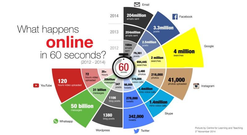 Quanti contenuti vengono generati ogni 60 secondi su Internet?