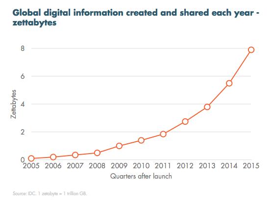 La crescita esponenziale dei contenuti online, dal 2005 al 2015