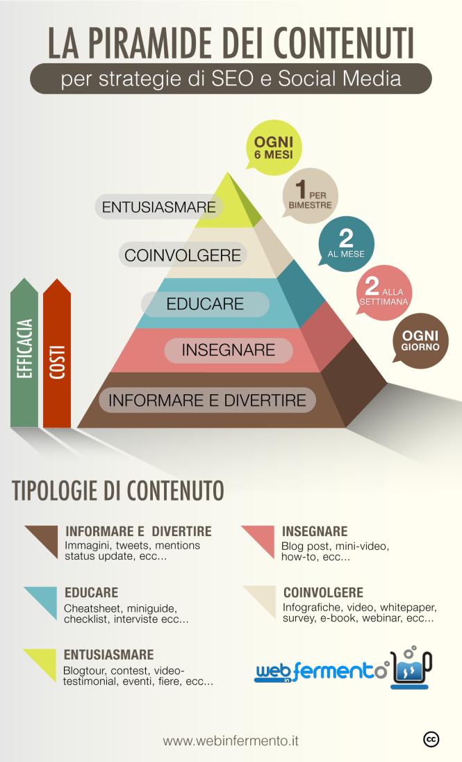 La Piramide dei Contenuti