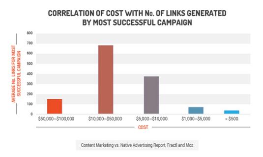 Correlazione fra il costo di una campagna ed il numero di link generati
