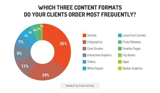 Quali sono i formati dei contenuti più richiesti dai clienti?
