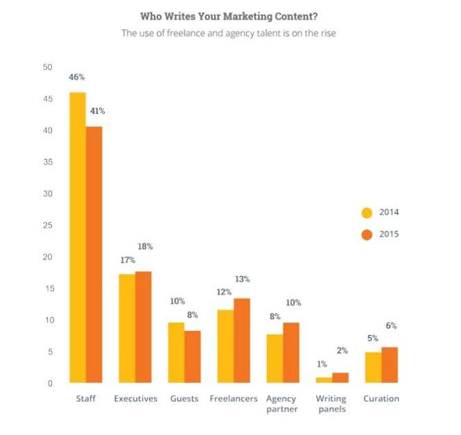 Chi realizza i contenuti oggi nelle (e per) le aziende?