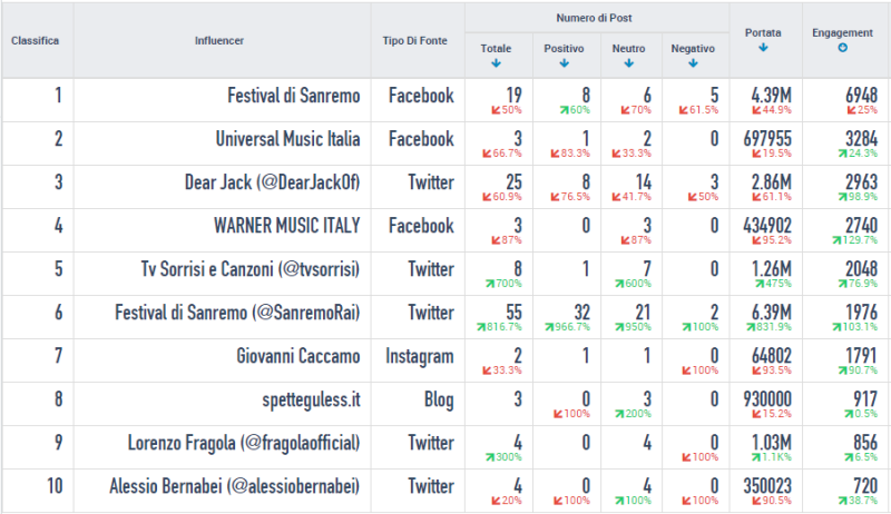 #Sanremo2016 - Influencer per Engagement
