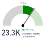 #Sanremo2016 - Incremento Menzioni social prima del Festival