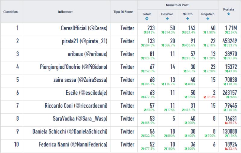 #SanremoCeres: influencer social